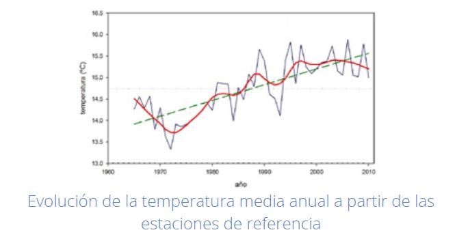 Temperatura media anual en España - Fuente: AEMET